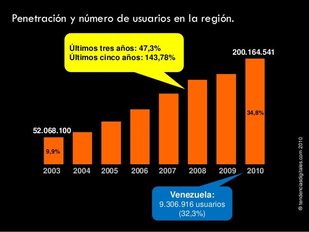 ®tendenciasdigitales.com2010 Penetración y número de usuarios en la región. 2003 2004 2005 2006 2007 2008 2009 2010 9,9% 3...