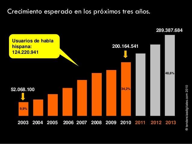 ®tendenciasdigitales.com2010 Crecimiento esperado en los próximos tres años. 2003 2004 2005 2006 2007 2008 2009 2010 2011 ...