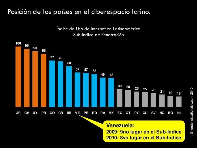 ®tendenciasdigitales.com2010 Posición de los países en el ciberespacio latino. Índice de Uso de Internet en Latinoamérica ...