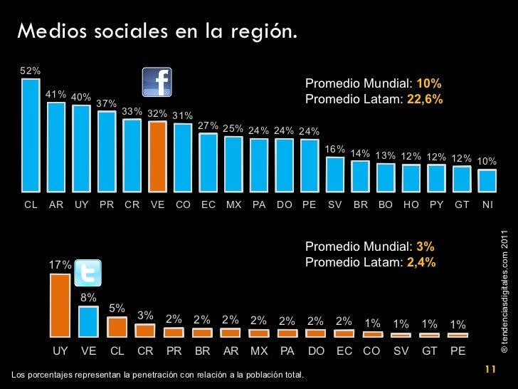 Medios sociales en la región. Promedio Mundial:  10% Promedio Latam:  22,6% Promedio Mundial:  3%  Promedio Latam:  2,4% L...