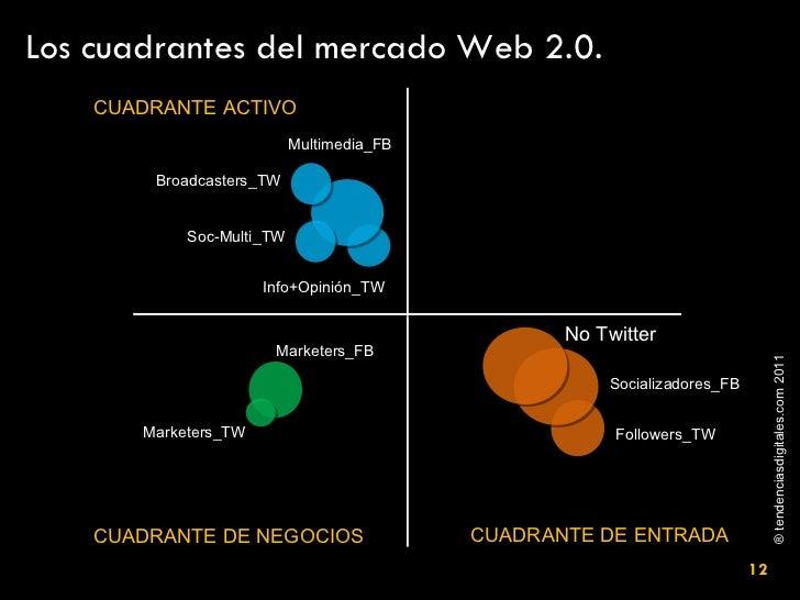 No Twitter Socializadores_FB Followers_TW Marketers_FB Marketers_TW Multimedia_FB Info+Opinión_TW Broadcasters_TW Soc-Mult...
