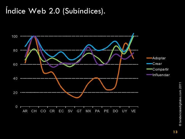 Índice Web 2.0 (Subíndices).