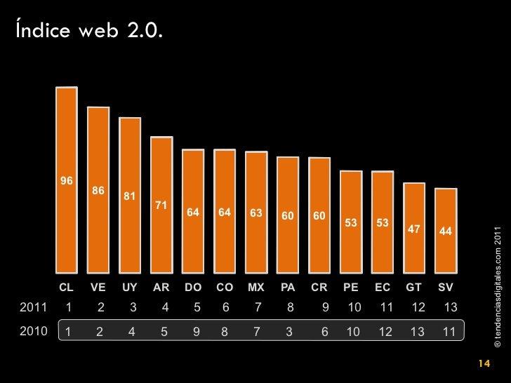 Índice web 2.0. 2010 1  2  4  5  9  8  7  3  6  10  12  13  11  2011 1  2  3  4  5  6  7  8  9  10  11  12  13