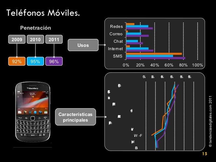 Teléfonos Móviles. Características principales Penetración 92% 95% 96% 2009 2010 2011 Usos