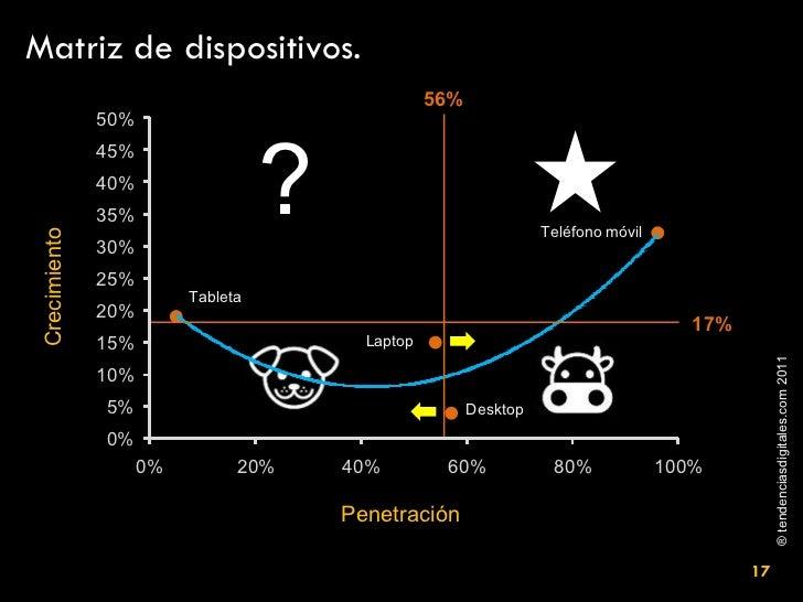Matriz de dispositivos. Crecimiento Penetración 56% 17% Tableta Laptop Teléfono móvil ? Desktop
