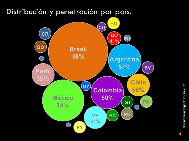 Distribución y penetración por país . Brasil 38% Argentina 57% Colombia 50% VE 37% EC PR GT Chile 58% México 34% Perú 35% ...