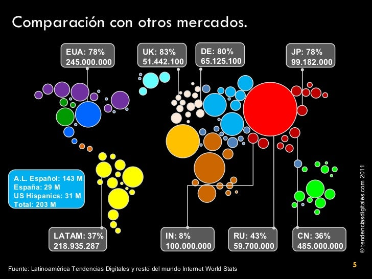 Comparación con otros mercados. EUA: 78% 245.000.000 UK: 83% 51.442.100 DE: 80% 65.125.100 JP: 78% 99.182.000 CN: 36% 485....
