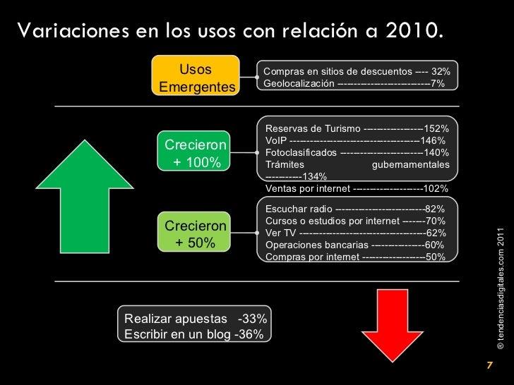 Variaciones en los usos con relación a 2010. Reservas de Turismo ------------------152% VoIP -----------------------------...