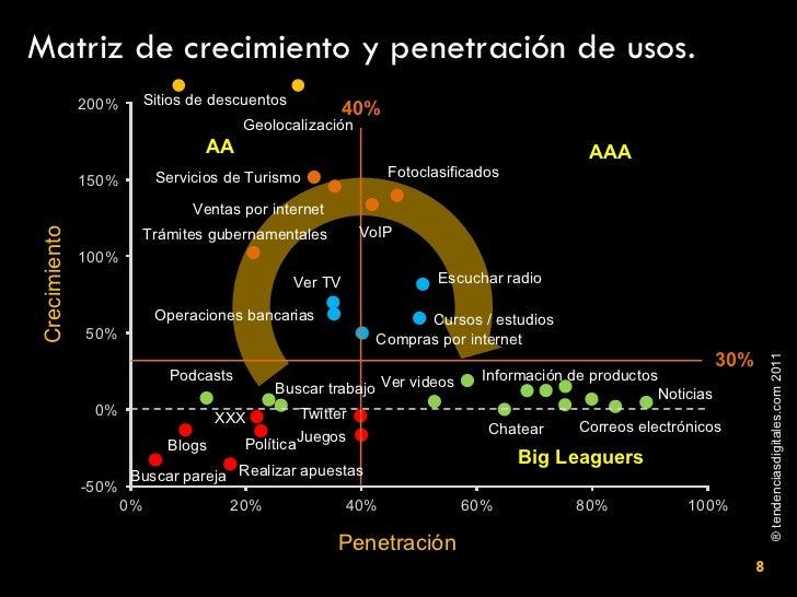Matriz de crecimiento y penetración de usos. 30% 40% Ventas por internet Trámites gubernamentales Fotoclasificados VoIP Se...