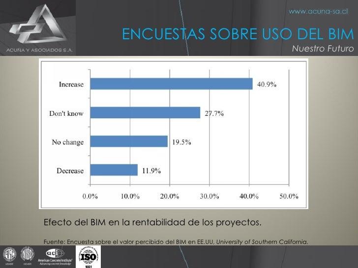 Efecto del BIM en la rentabilidad de los proyectos. Fuente: Encuesta sobre el valor percibido del BIM en EE.UU,  Universit...