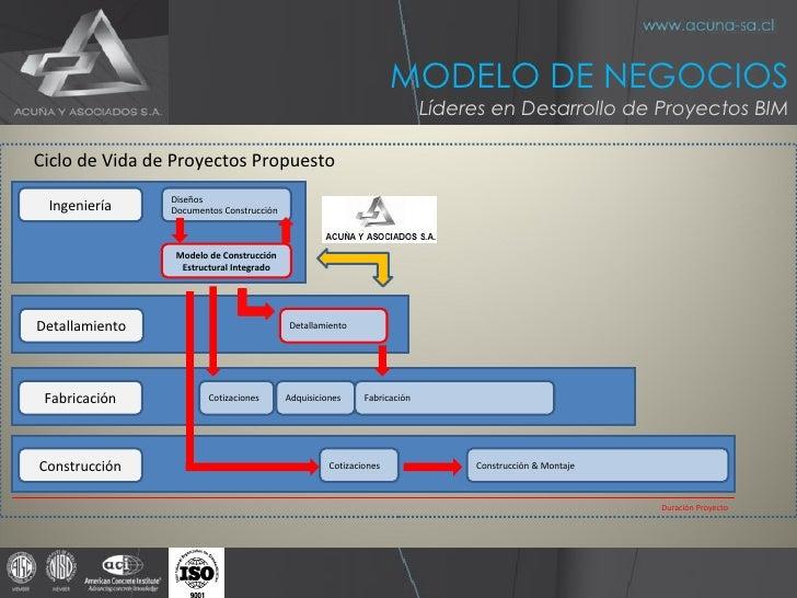Diseños Documentos Construcción  Ingeniería Cotizaciones Fabricación Detallamiento Detallamiento Adquisiciones Fabricación...