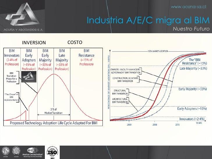 INVERSION COSTO Industria A/E/C migra al BIM Nuestro Futuro