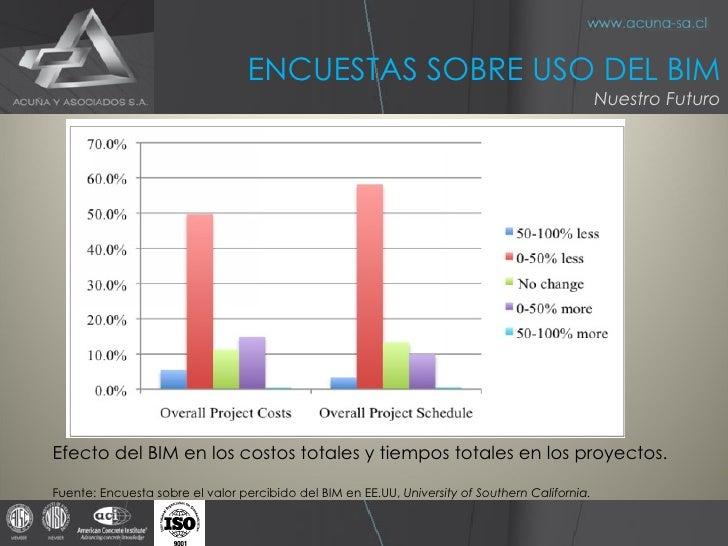 Efecto del BIM en los costos totales y tiempos totales en los proyectos. Fuente: Encuesta sobre el valor percibido del BIM...