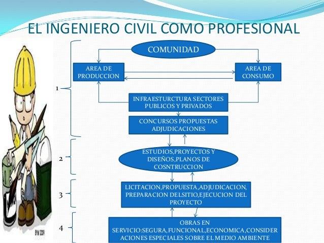 Ingenieria civil como profesion for Planos ingenieria civil