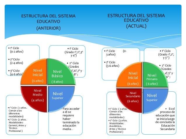 Nuevo Diseño Curricular Dominicano