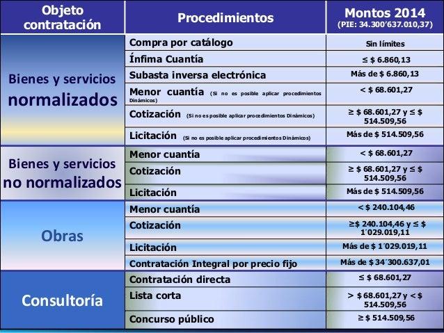 Bienes y Servicios Normalizados  Catálogo Electrónico  Subasta Inversa Electrónica  Procedimientos comunes  17