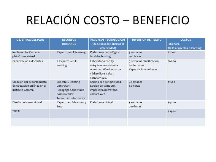 RELACIÓN COSTO – BENEFICIO   OBJETIVOS DEL PLAN             RECURSOS              RECURSOS TECNOLOGICOS          INVERSION...