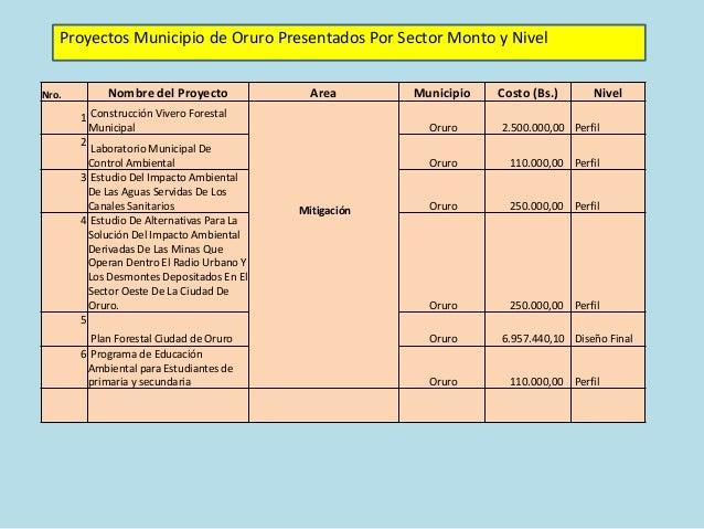 cartera de proyectos programa cuenca poop