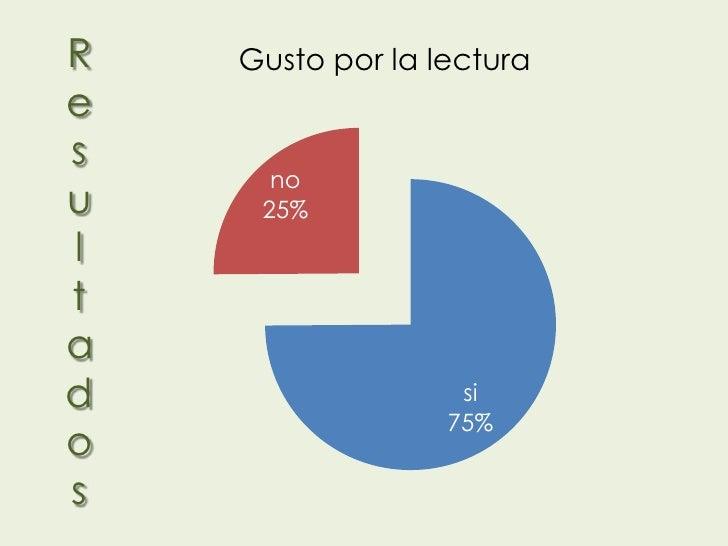 R   Gusto por la lecturaes      nou    25%ltad                  si                  75%os