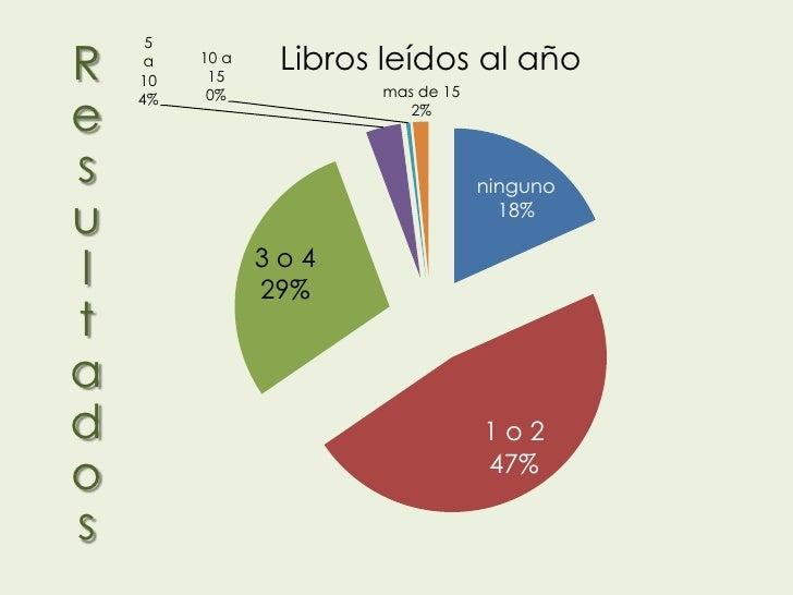 R     5     a    10         10 a          15                 Libros leídos al año                       mas de 15e    4%  ...