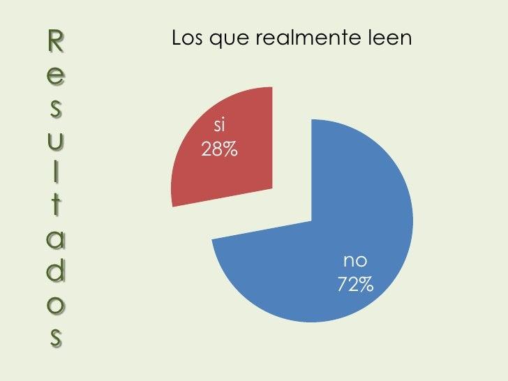 R   Los que realmente leenes      siu     28%lta                    nod                  72%os