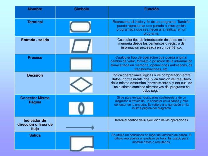 Pni cuadro sinptico y diagrama de flujo 7 nombre smbolo ccuart Choice Image