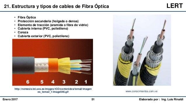 Principios Básicos De Fibra óptica