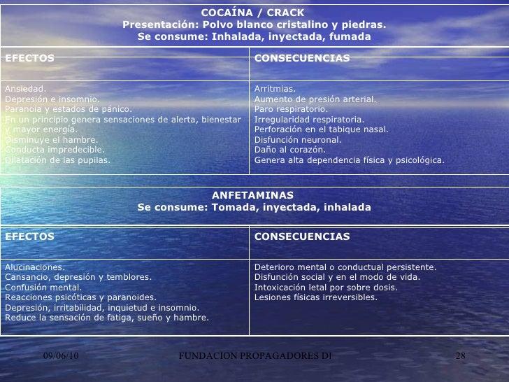 COCAÍNA / CRACK  Presentación: Polvo blanco cristalino y piedras. Se consume: Inhalada, inyectada, fumada ANFETAMINAS  Se ...