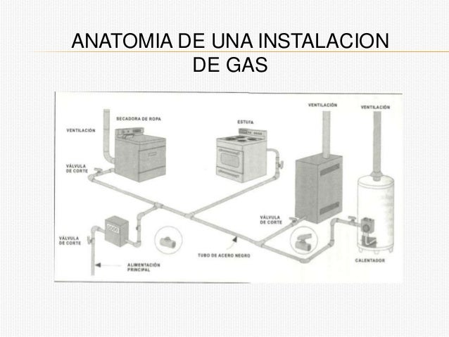 Presentacion gas for Instalacion de gas lp