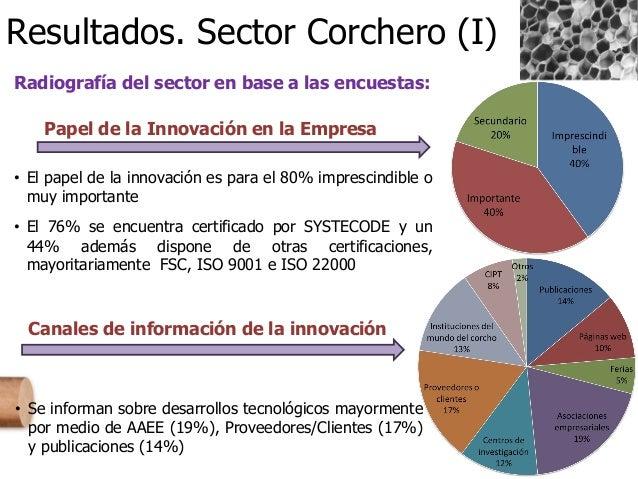 Resultados. Sector Corchero (I) Radiografía del sector en base a las encuestas: Papel de la Innovación en la Empresa • El ...