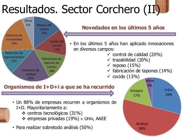 Resultados. Sector Corchero (II) Novedades en los últimos 5 años Organismos de I+D+i a que se ha recurrido • Un 88% de emp...