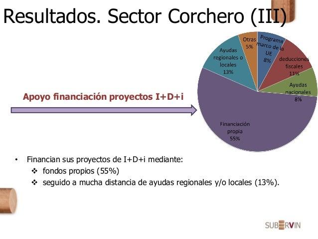 Resultados. Sector Corchero (III) Apoyo financiación proyectos I+D+i • Financian sus proyectos de I+D+i mediante:  fondos...