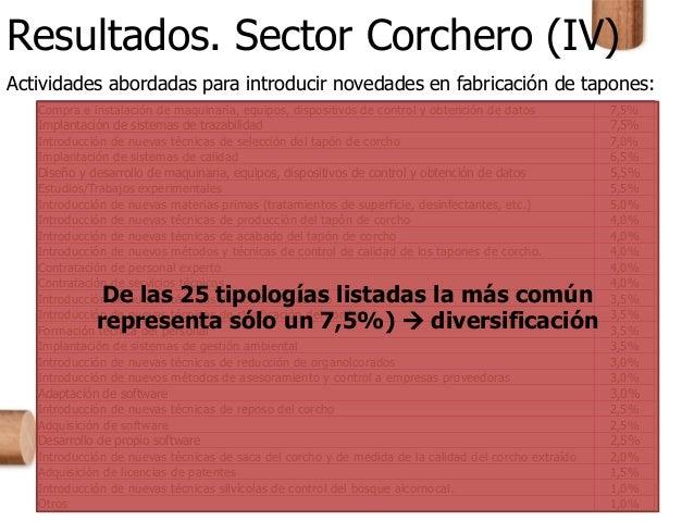 Resultados. Sector Corchero (IV) Actividades abordadas para introducir novedades en fabricación de tapones: Compra e insta...