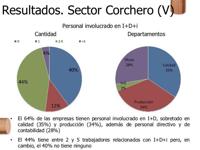 Resultados. Sector Corchero (V) Personal involucrado en I+D+i Cantidad Departamentos • El 64% de las empresas tienen perso...