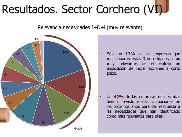 Resultados. Sector Corchero (VI) Relevancia necesidades I+D+i (muy relevante) 46% • Sólo un 13% de las empresas que mencio...