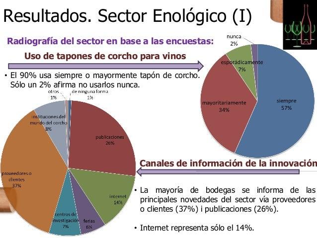 Resultados. Sector Enológico (I) Radiografía del sector en base a las encuestas: Uso de tapones de corcho para vinos • El ...
