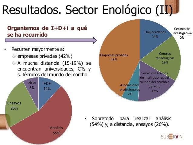 Resultados. Sector Enológico (II) Organismos de I+D+i a qué se ha recurrido • Recurren mayormente a:  empresas privadas (...