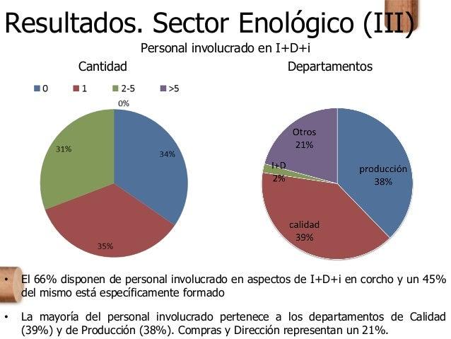 Resultados. Sector Enológico (III) Personal involucrado en I+D+i Cantidad Departamentos • El 66% disponen de personal invo...