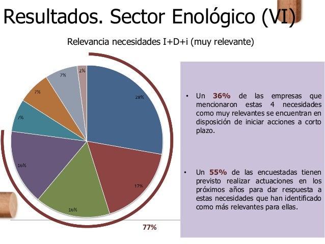 Resultados. Sector Enológico (VI) • Un 36% de las empresas que mencionaron estas 4 necesidades como muy relevantes se encu...