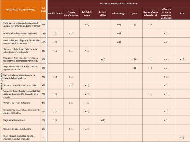 Matriz cruzada de Oferta y Demanda de I+D+i (I) Sector CORCHERO