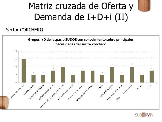 Matriz cruzada de Oferta y Demanda de I+D+i (II) Sector CORCHERO