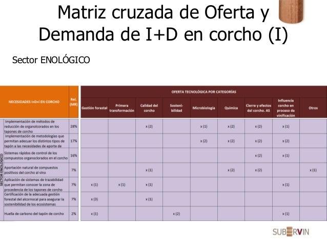 Matriz cruzada de Oferta y Demanda de I+D en corcho (I) Sector ENOLÓGICO