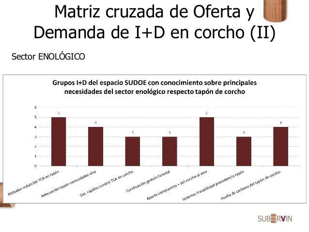 Matriz cruzada de Oferta y Demanda de I+D en corcho (II) Sector ENOLÓGICO