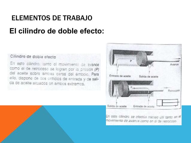 ELEMENTOS DE TRABAJO Comparación de los cilindros neumáticos y el oleohidráulico: Cilindro neumático Cilindro hidráulico D...