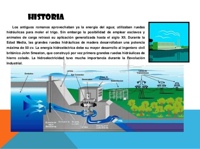 HISTORIA Los antiguos romanos aprovechaban ya la energía del agua; utilizaban ruedas hidráulicas para moler el trigo. Sin ...