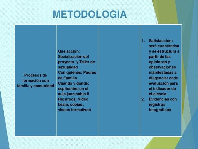 METODOLOGIA Procesos de formación con familia y comunidad Que acción: Socialización del proyecto y Taller de sexualidad Co...