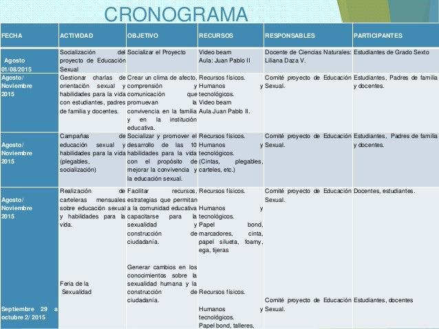CRONOGRAMA FECHA ACTIVIDAD OBJETIVO RECURSOS RESPONSABLES PARTICIPANTES Agosto 01/08/2015 Socialización del proyecto de Ed...