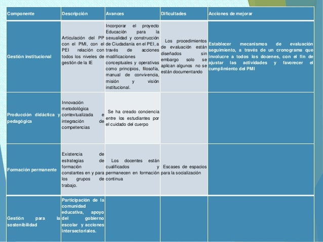Componente Descripción Avances Dificultades Acciones de mejorar Gestión institucional Articulación del PP con el PMI, con ...