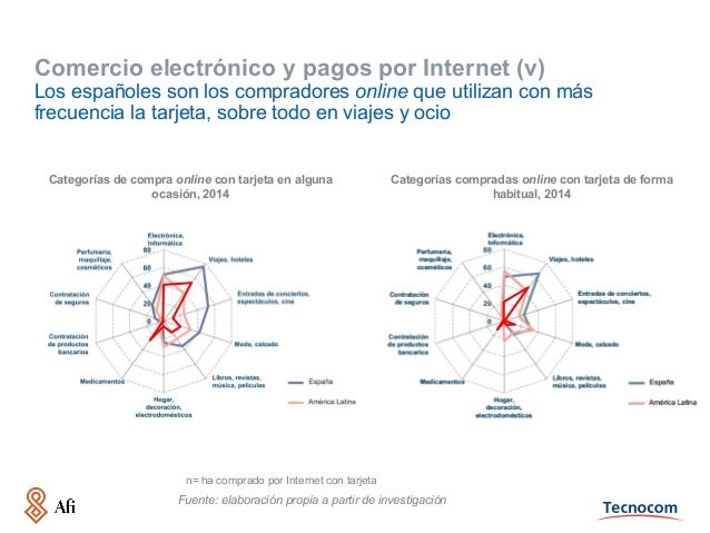 Comercio electrónico y pagos por Internet (v) Los españoles son los compradores online que utilizan con más frecuencia la ...