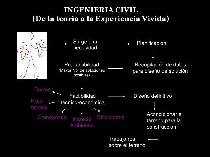 INGENIERIA CIVIL                                         (De la teoría a la Experiencia Vivida)<br />Surge una necesidad<b...